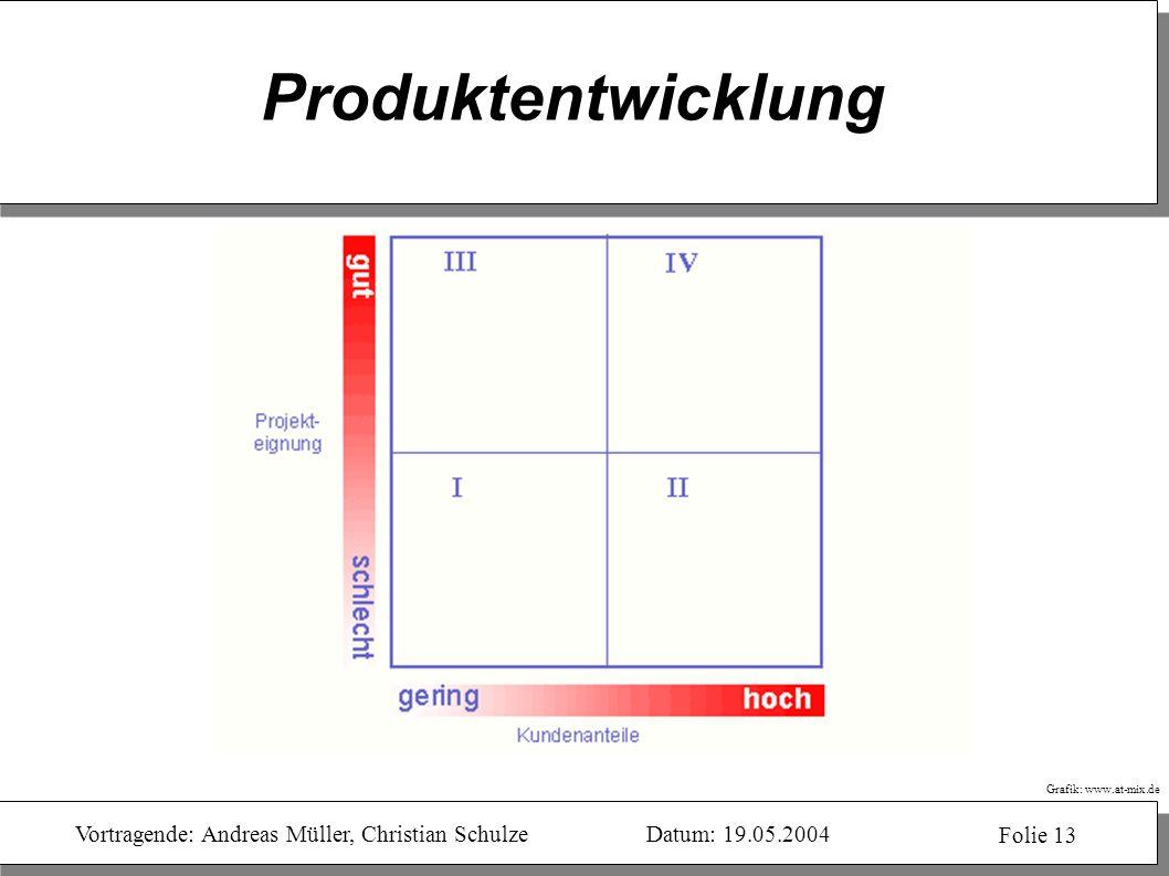 Vortragende: Andreas Müller, Christian SchulzeDatum: 19.05.2004 Folie 13 Produktentwicklung Grafik: www.at-mix.de