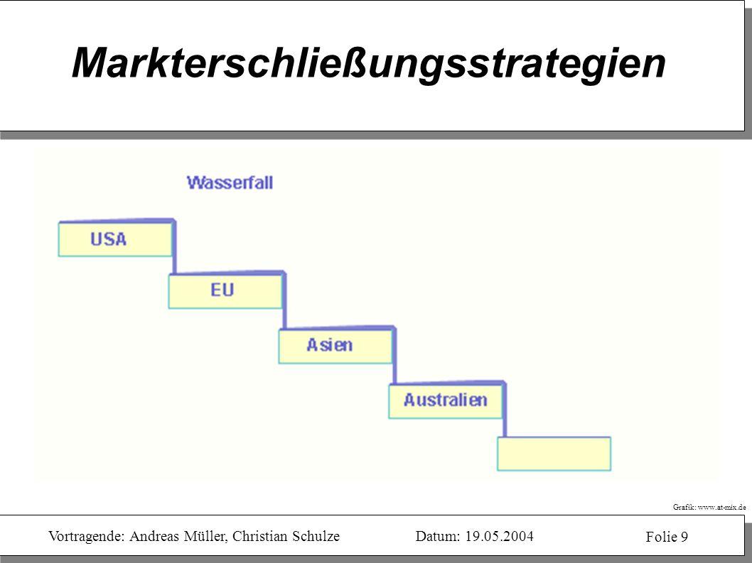 Vortragende: Andreas Müller, Christian SchulzeDatum: 19.05.2004 Folie 9 Markterschließungsstrategien Grafik: www.at-mix.de