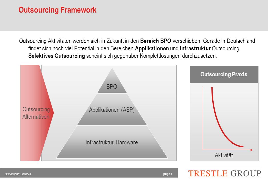 page 5 Outsourcing Services Outsourcing Alternativen Outsourcing Framework BPO Infrastruktur, Hardware Applikationen (ASP) Aktivität Outsourcing Praxis Outsourcing Aktivitäten werden sich in Zukunft in den Bereich BPO verschieben.
