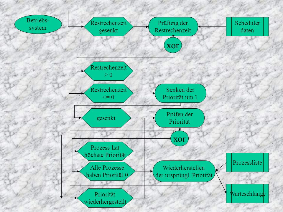 Betriebs- system Restrechenzeit gesenkt Prüfung der Restrechenzeit Scheduler daten xor Restrechenzeit > 0 Restrechenzeit <= 0 Senken der Priorität um 1 Prüfen der Priorität gesenkt Prozess hat höchste Priorität xor Alle Prozesse haben Priorität 0 Wiederherstellen der ursprüngl.