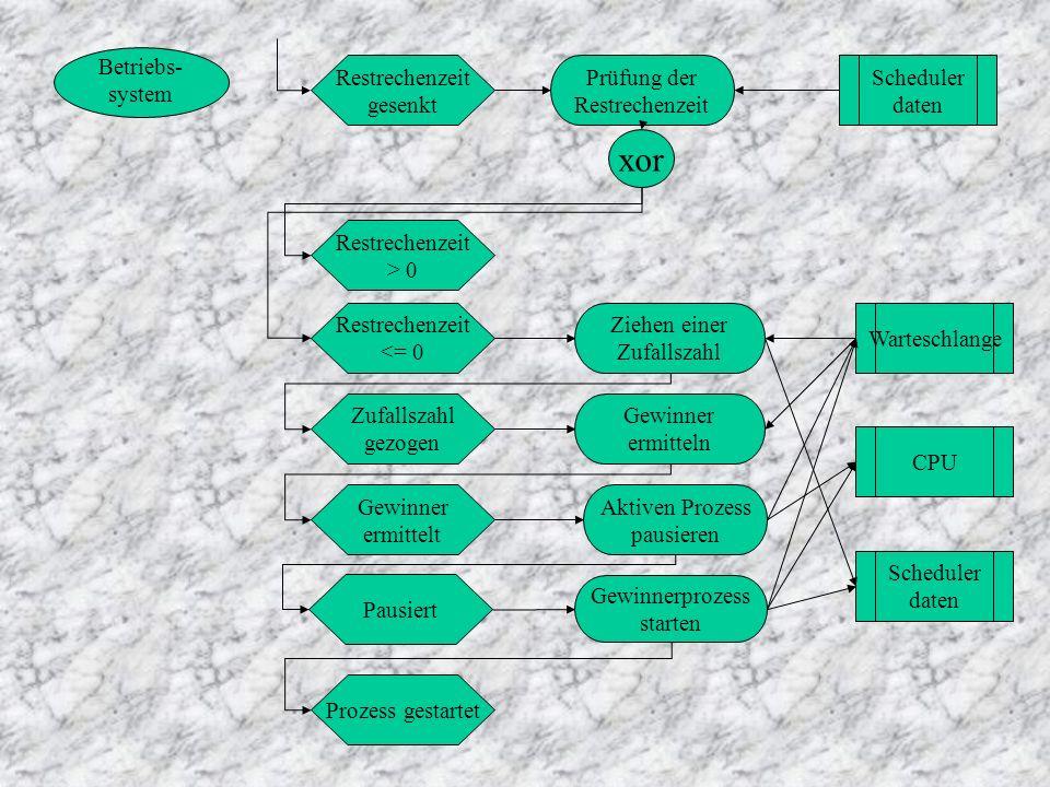 Betriebs- system Restrechenzeit gesenkt Prüfung der Restrechenzeit Scheduler daten xor Restrechenzeit > 0 Restrechenzeit <= 0 Ziehen einer Zufallszahl Zufallszahl gezogen Warteschlange Gewinner ermitteln Gewinner ermittelt Aktiven Prozess pausieren Pausiert Prozess gestartet Gewinnerprozess starten Scheduler daten CPU