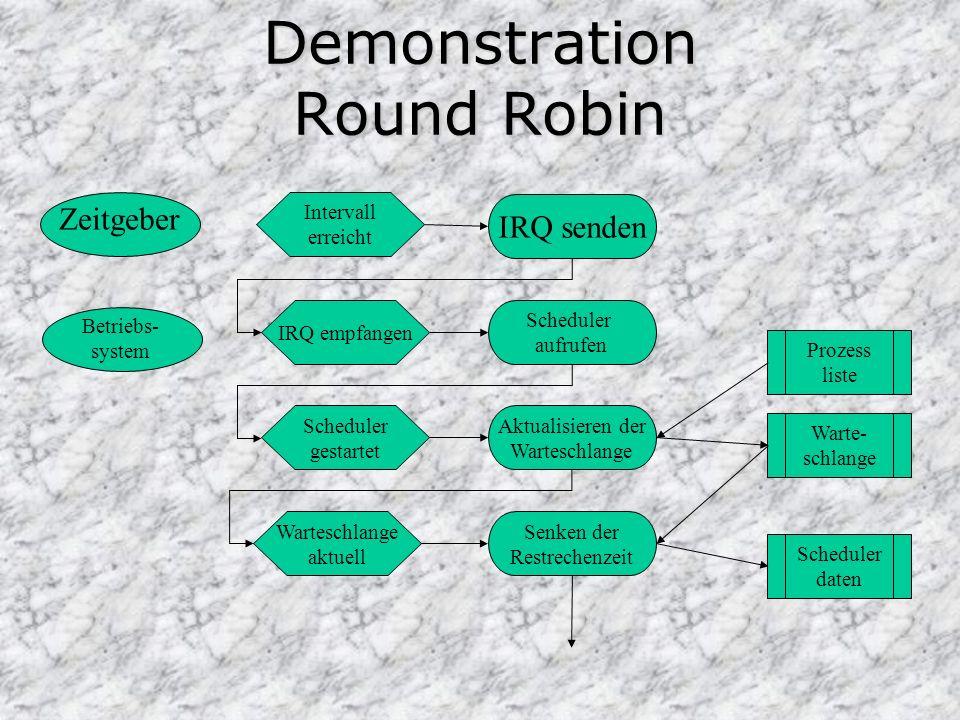 Demonstration Round Robin Intervall erreicht IRQ senden Prozess liste Zeitgeber Betriebs- system IRQ empfangen Scheduler aufrufen Scheduler gestartet Aktualisieren der Warteschlange Warte- schlange Warteschlange aktuell Senken der Restrechenzeit Scheduler daten
