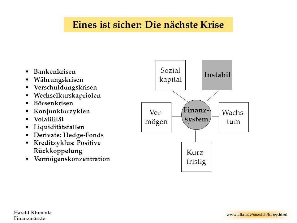 www.attac.de/sozsich/harry.html Harald Klimenta Finanzmärkte Bankenkrisen Währungskrisen Verschuldungskrisen Wechselkurskapriolen Börsenkrisen Konjunk