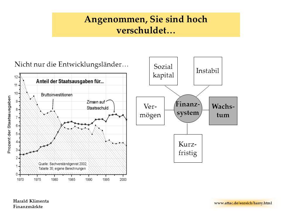 www.attac.de/sozsich/harry.html Harald Klimenta Finanzmärkte Kurz- fristig Instabil Sozial kapital Wachs- tum Ver- mögen Finanz- system Angenommen, Si