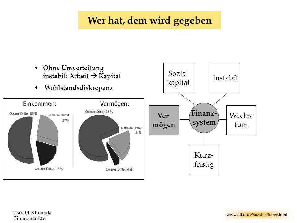 www.attac.de/sozsich/harry.html Harald Klimenta Finanzmärkte Kurz- fristig Instabil Sozial kapital Wachs- tum Ver- mögen Finanz- system Wer hat, dem w