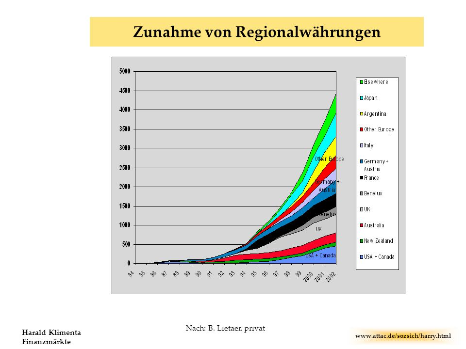 www.attac.de/sozsich/harry.html Harald Klimenta Finanzmärkte Zunahme von Regionalwährungen Nach: B. Lietaer, privat