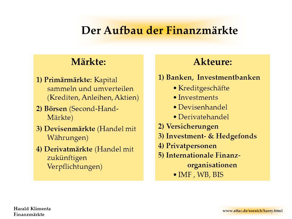 www.attac.de/sozsich/harry.html Harald Klimenta Finanzmärkte Märkte: 1) Primärmärkte: Kapital sammeln und umverteilen (Krediten, Anleihen, Aktien) 2)