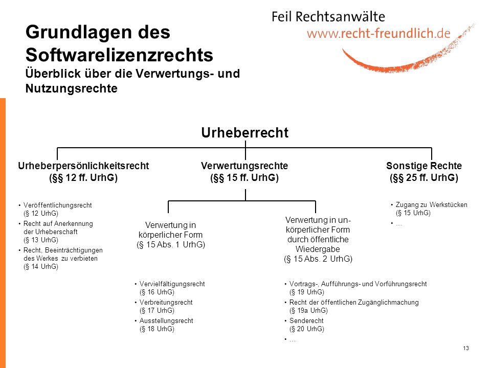 13 Urheberrecht Urheberpersönlichkeitsrecht (§§ 12 ff. UrhG) Verwertungsrechte (§§ 15 ff. UrhG) Sonstige Rechte (§§ 25 ff. UrhG) Verwertung in körperl