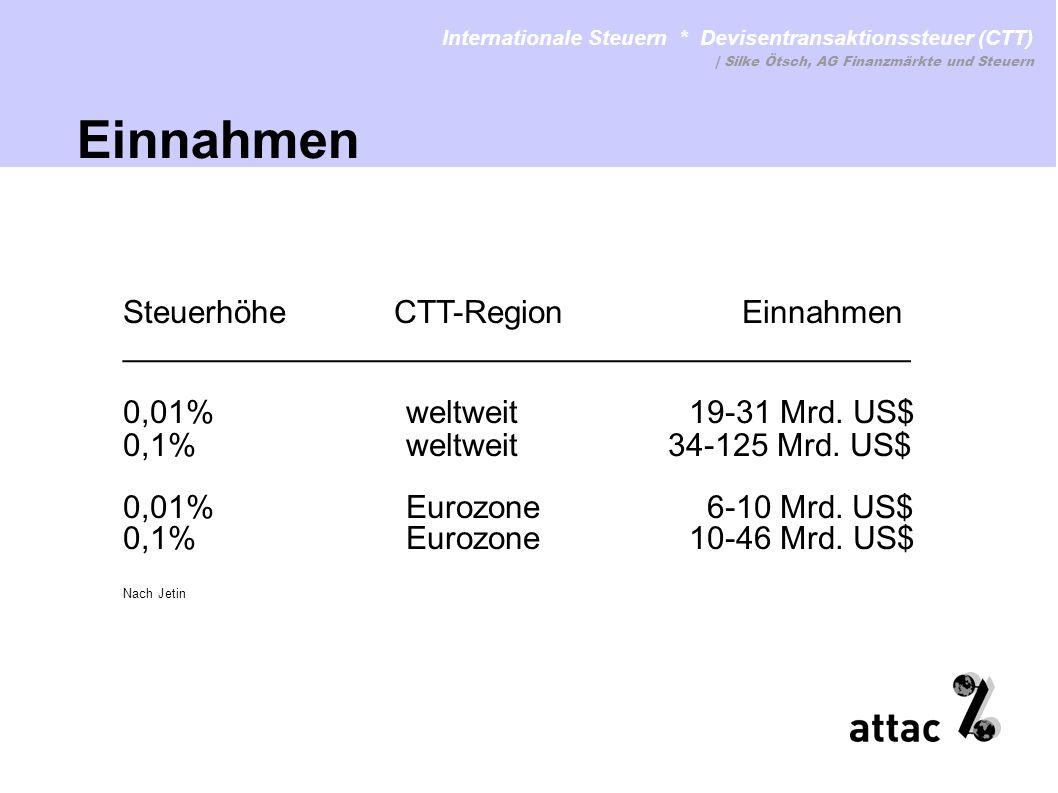 Steuerhöhe CTT-Region Einnahmen ____________________________________________ 0,01%weltweit19-31 Mrd. US$ 0,1%weltweit 34-125 Mrd. US$ 0,01%Eurozone 6-