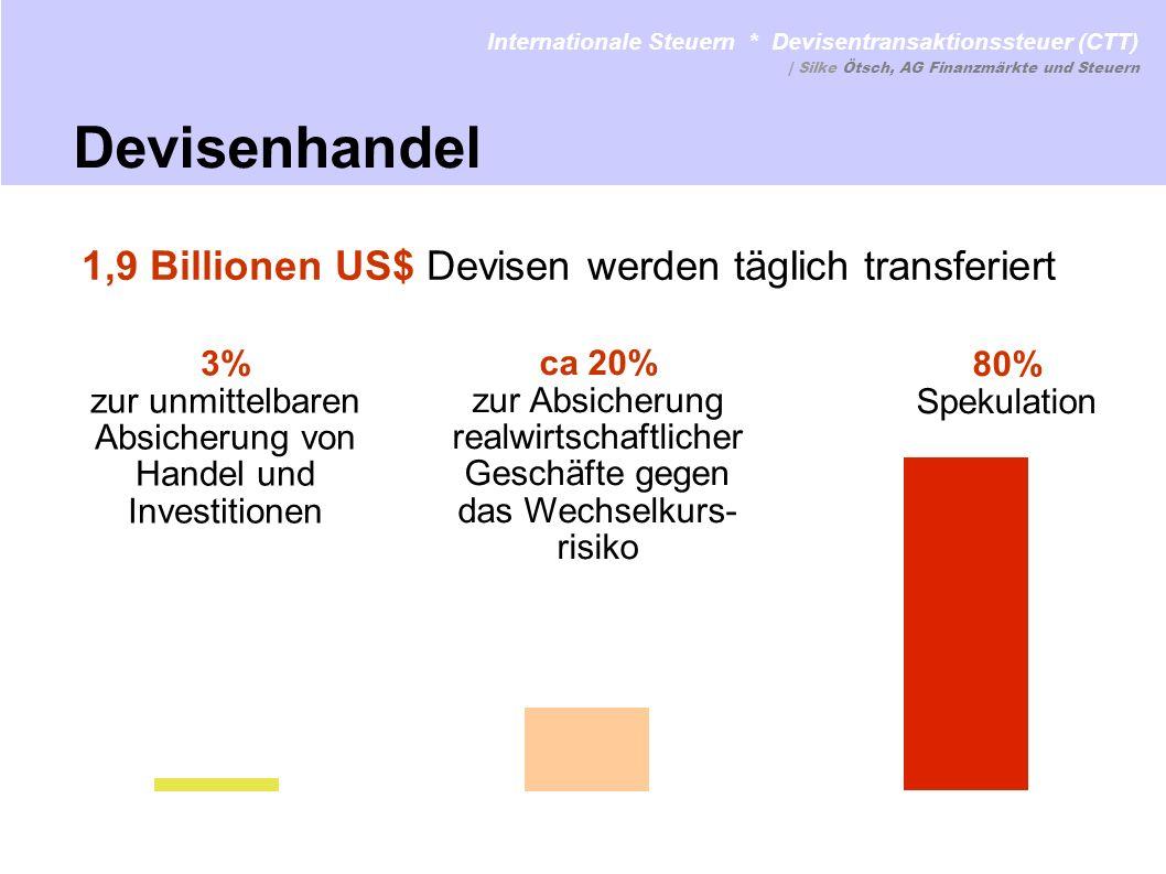 40- 60 Milliarden US$ Spekulationsgewinne pro Jahr nur 50 Milliarden Euro werden zusätzlich zur Entwicklungshilfe pro Jahr benötigt um die Millenniums- Entwicklungsziele (MDGs) zu finanzieren.