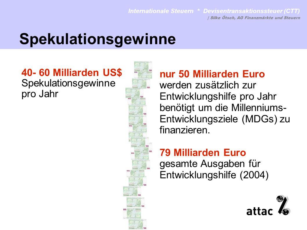 Lenkungswirkung + Einnahmen wichtig, Höhere Einnahmen für Entwicklungszwecke Satz der ersten Stufe der CTT: Jetin: 0,1% wenn möglich stufenweise erhöhen Spahn: 0,01% Tobin: 0,25% (anfangs 1%) Konkretere Angaben zur Einnahme, Verwendung und Verteilung Internationale Steuern * Devisentransaktionssteuer (CTT) www.attac.de/internationale-steuernwww.attac.de/internationale-steuern | Silke Ötsch, AG Finanzmärkte und Steuern Neuere Konzepte der CTT: