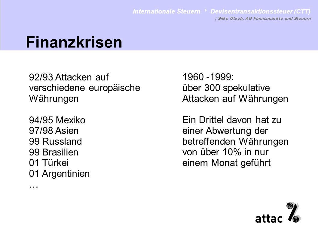 92/93 Attacken auf verschiedene europäische Währungen 94/95 Mexiko 97/98 Asien 99 Russland 99 Brasilien 01 Türkei 01 Argentinien … 1960 -1999: über 30