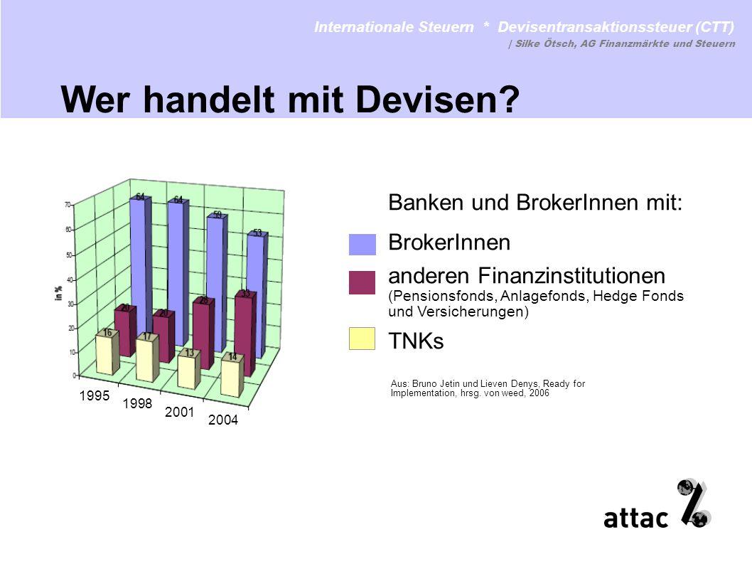 Internationale Steuern * Devisentransaktionssteuer (CTT) www.attac.de/internationale-steuernwww.attac.de/internationale-steuern | Silke Ötsch, AG Finanzmärkte und Steuern Einwänd e Lässt sich leicht hinterziehen Neoliberale Ideologie: Fatalismus, Private Akteuere sind intelligenter als Öffentliche Zahl der Devisen, der Länder und Banken ist überschaubar Banken aus Steueroasen kann der Zugang zu nationalen Zahlungssystemen verwehrt werden Kein Argument: Lohnsteuer wird auch nicht wegen Schwarzarbeit abgeschafft