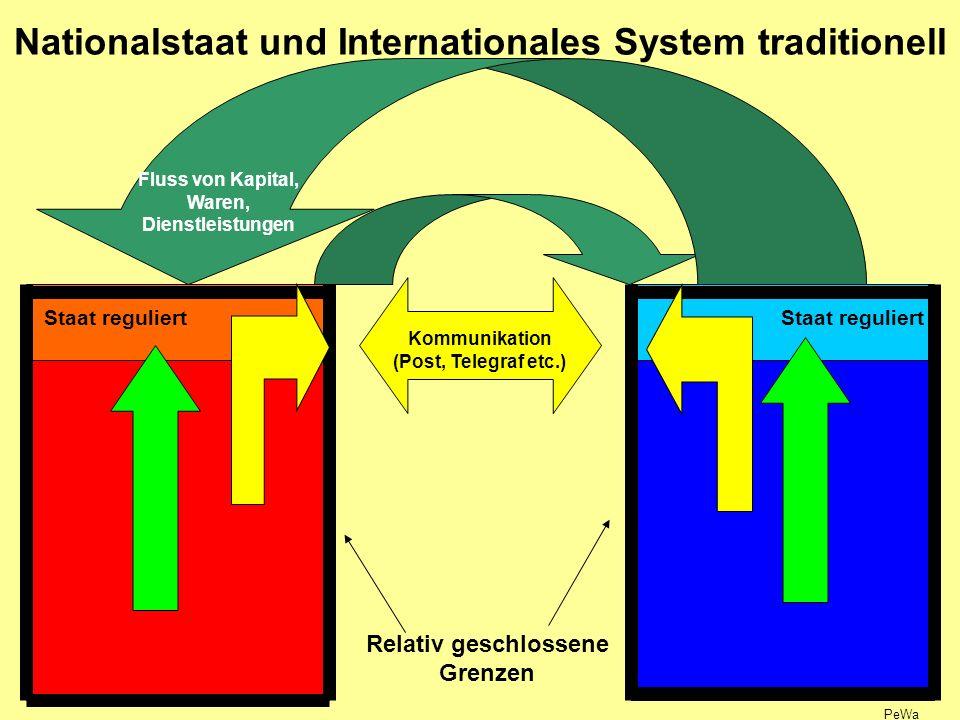 Nationalstaat und Internationales System traditionell Staat reguliert Kommunikation (Post, Telegraf etc.) Fluss von Kapital, Waren, Dienstleistungen PeWa Relativ geschlossene Grenzen