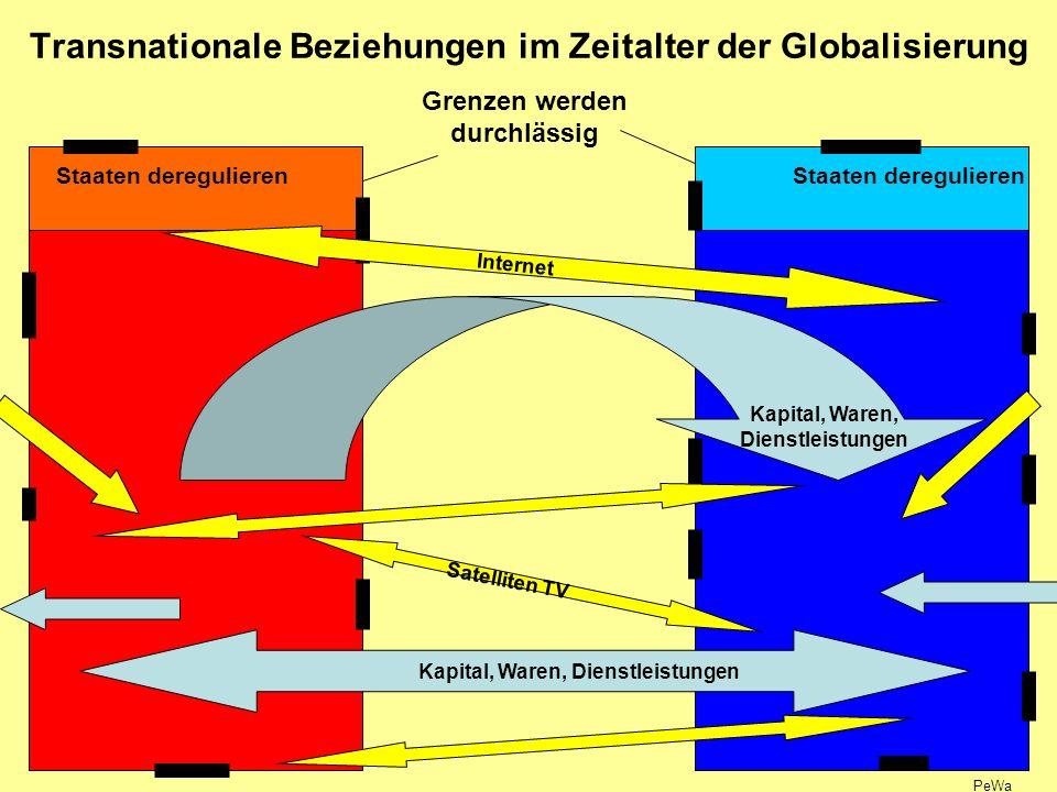 Transnationale Beziehungen im Zeitalter der Globalisierung Staaten deregulieren Grenzen werden durchlässig Kapital, Waren, Dienstleistungen Internet Satelliten TV PeWa
