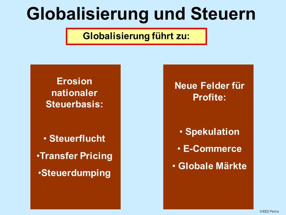 Globalisierung und Steuern Globalisierung führt zu: Erosion nationaler Steuerbasis: Steuerflucht Transfer Pricing Steuerdumping Neue Felder für Profite: Spekulation E-Commerce Globale Märkte WEED PeWa