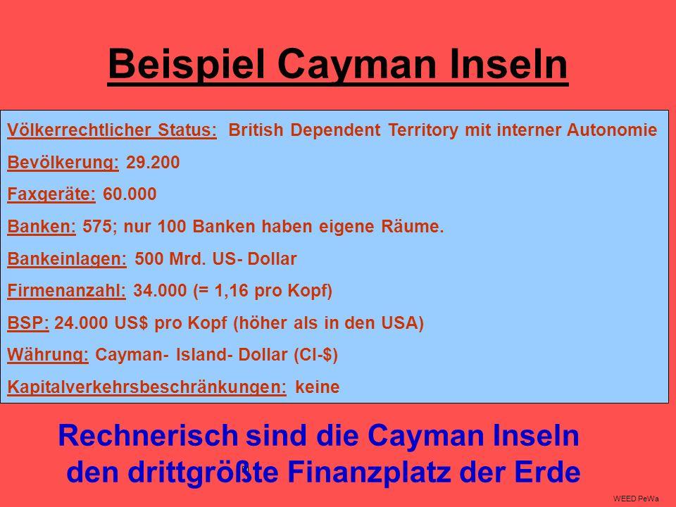Beispiel Cayman Inseln Völkerrechtlicher Status: British Dependent Territory mit interner Autonomie Bevölkerung: 29.200 Faxgeräte: 60.000 Banken: 575; nur 100 Banken haben eigene Räume.