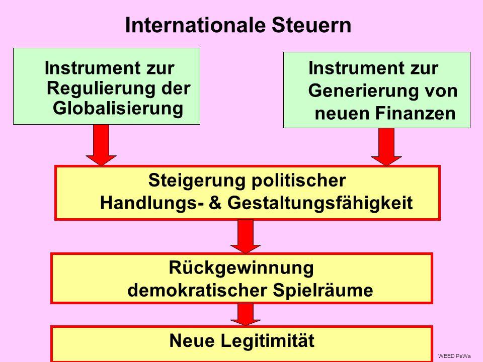 Internationale Steuern Instrument zur Generierung von neuen Finanzen Steigerung politischer Handlungs- & Gestaltungsfähigkeit Instrument zur Regulierung der Globalisierung Rückgewinnung demokratischer Spielräume WEED PeWa Neue Legitimität