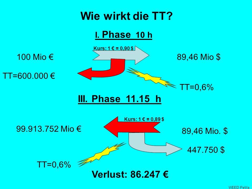 Wie wirkt die TT.I. Phase 10 h 89,46 Mio $ Kurs: 1 = 0,90 $ III.