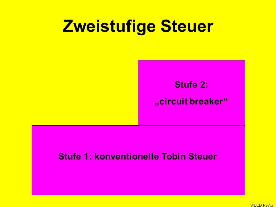 Zweistufige Steuer Stufe 1: konventionelle Tobin Steuer Stufe 2: circuit breaker WEED PeWa