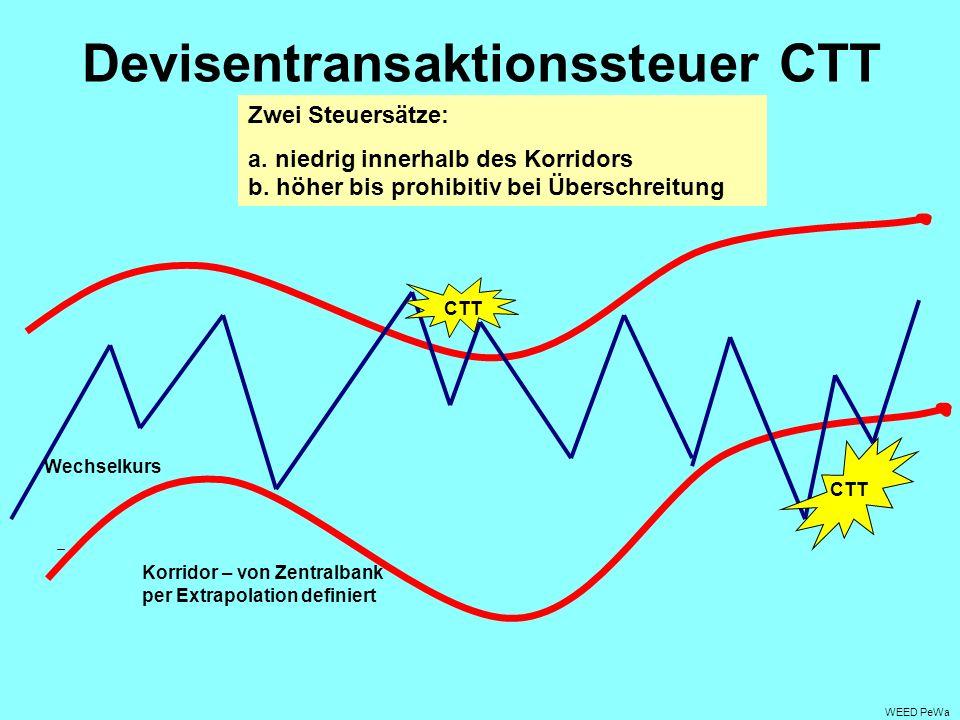 Devisentransaktionssteuer CTT WEED PeWa CTT Wechselkurs Korridor – von Zentralbank per Extrapolation definiert Zwei Steuersätze: a.