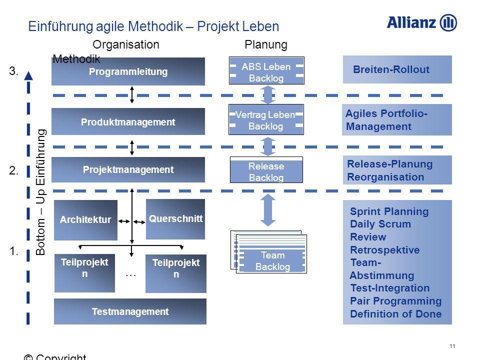 11 © Copyright Allianz 05.03.2012 Einführung agile Methodik – Projekt Leben Vertrag Leben Backlog Release Backlog ABS Leben Backlog Team Backlogs Team