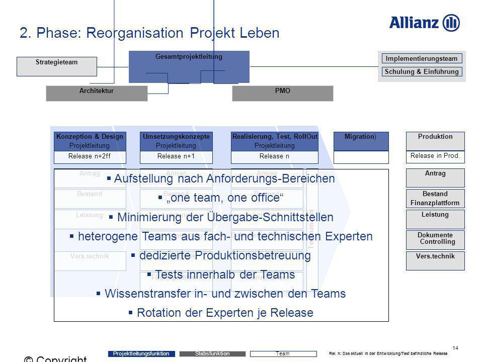 14 © Copyright Allianz 05.03.2012 2. Phase: Reorganisation Projekt Leben Stabsfunktion Projektleitungsfunktion Gesamtprojektleitung PMOArchitektur Kon