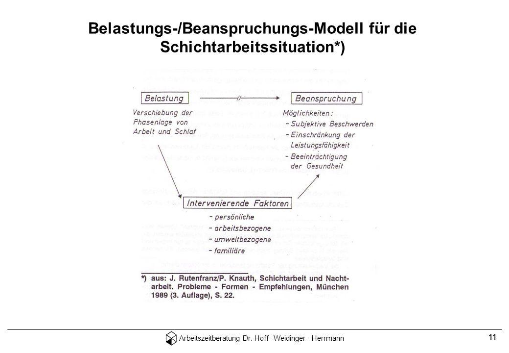 Arbeitszeitberatung Dr. Hoff · Weidinger · Herrmann 11 Belastungs-/Beanspruchungs-Modell für die Schichtarbeitssituation*)