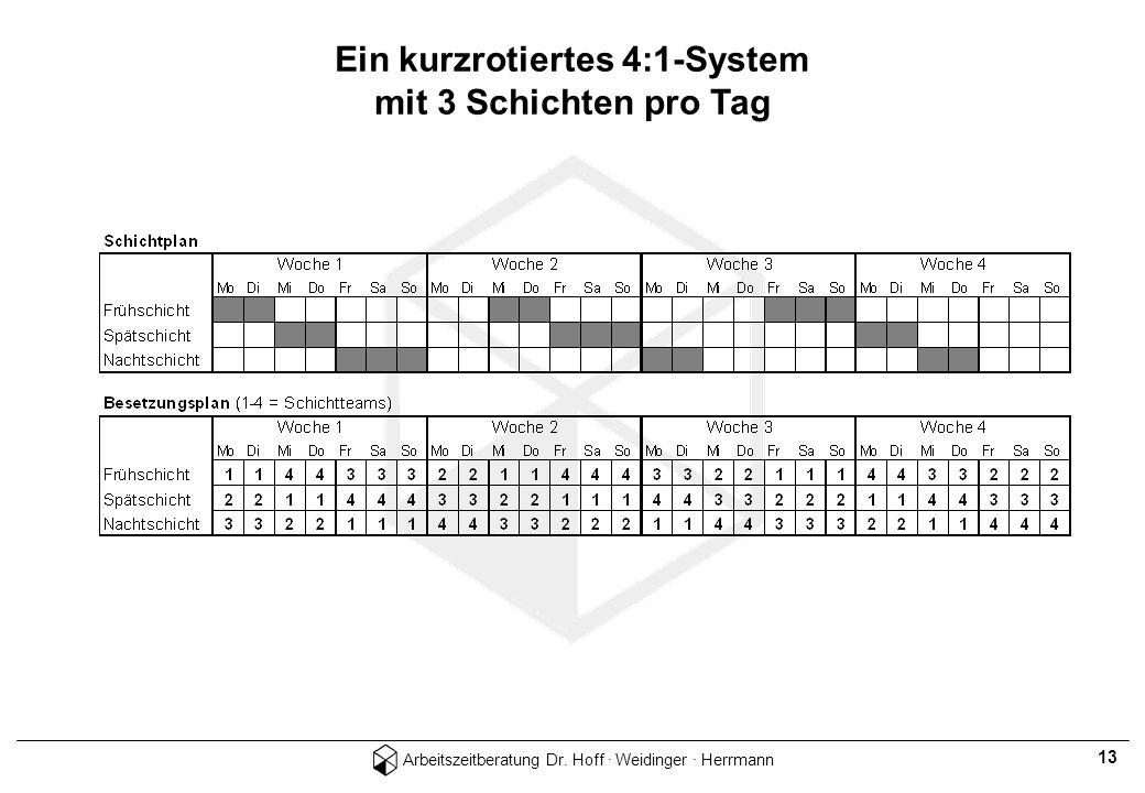 Arbeitszeitberatung Dr. Hoff · Weidinger · Herrmann 13 Ein kurzrotiertes 4:1-System mit 3 Schichten pro Tag
