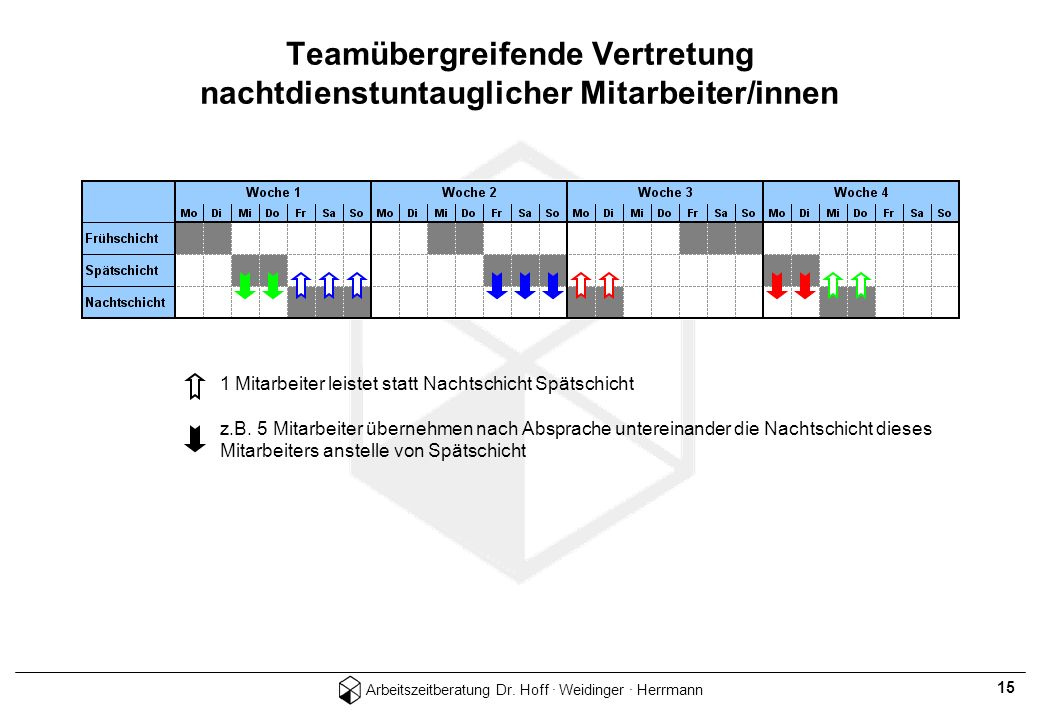 Arbeitszeitberatung Dr. Hoff · Weidinger · Herrmann 15 Teamübergreifende Vertretung nachtdienstuntauglicher Mitarbeiter/innen 1 Mitarbeiter leistet st