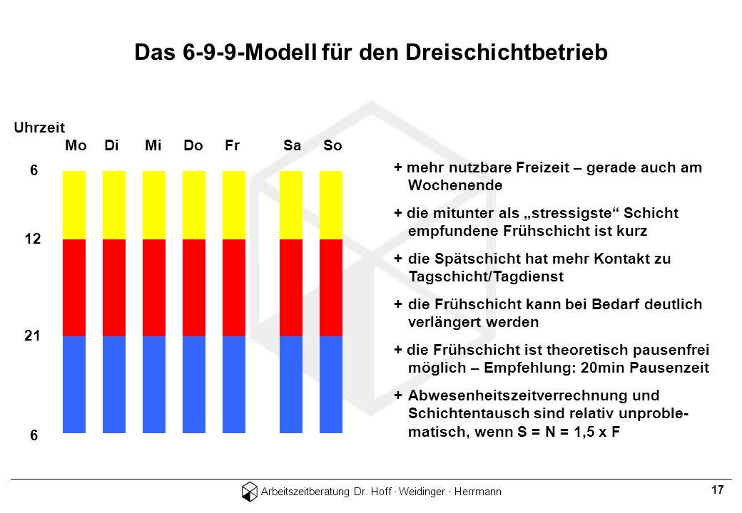 Arbeitszeitberatung Dr. Hoff · Weidinger · Herrmann 17 Das 6-9-9-Modell für den Dreischichtbetrieb Uhrzeit Mo Di Mi Do Fr Sa So + mehr nutzbare Freize