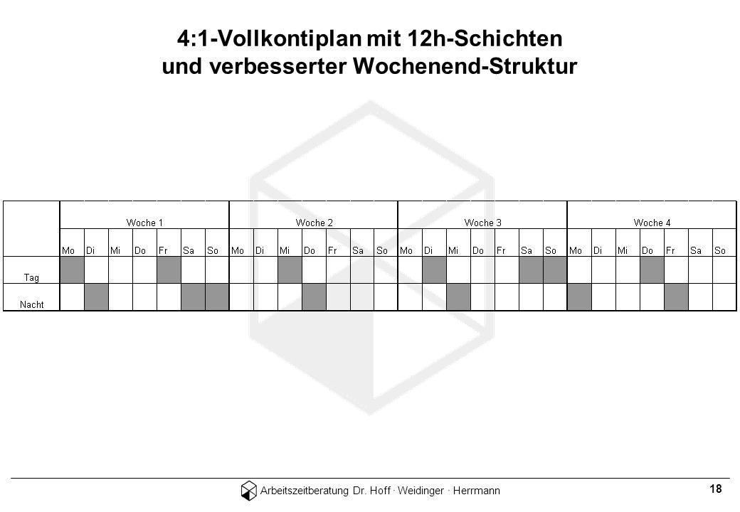 Arbeitszeitberatung Dr. Hoff · Weidinger · Herrmann 18 4:1-Vollkontiplan mit 12h-Schichten und verbesserter Wochenend-Struktur