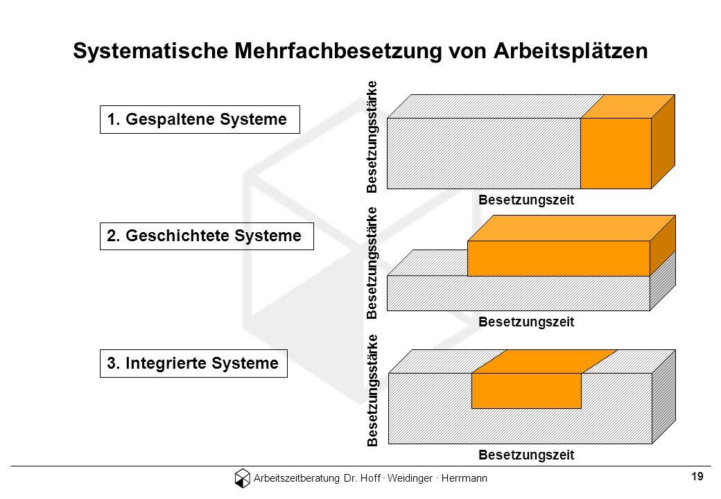 Arbeitszeitberatung Dr. Hoff · Weidinger · Herrmann 19 Systematische Mehrfachbesetzung von Arbeitsplätzen 1. Gespaltene Systeme 2. Geschichtete System