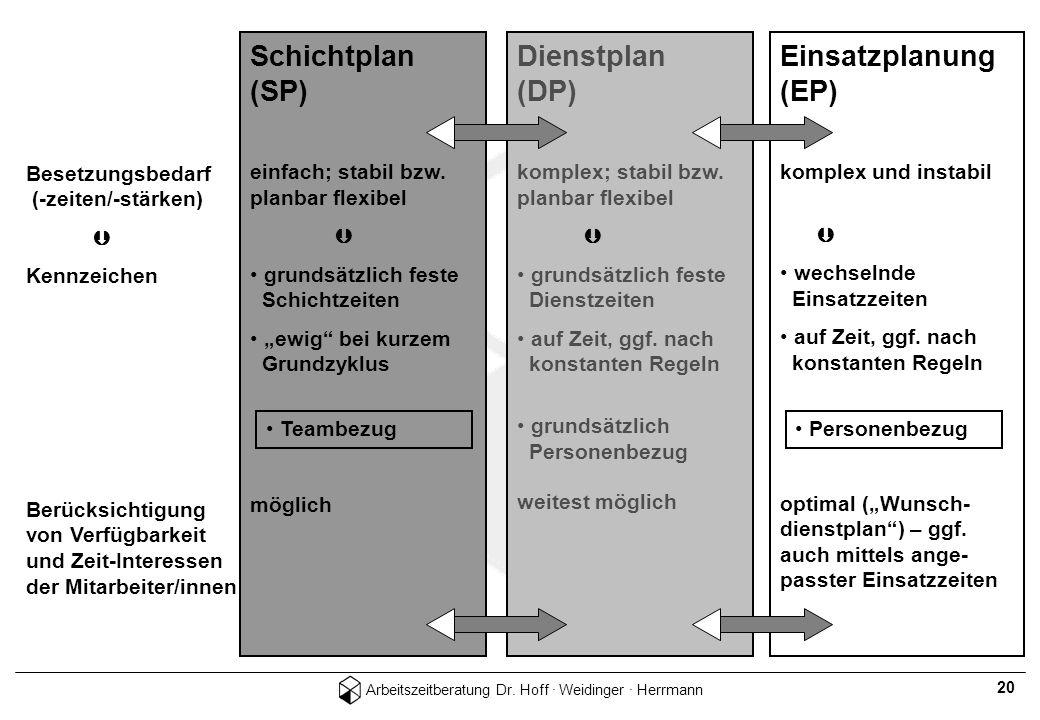 Arbeitszeitberatung Dr. Hoff · Weidinger · Herrmann 20 Schichtplan (SP) Dienstplan (DP) Einsatzplan (EP) Besetzungsbedarf (-zeiten/-stärken) Kennzeich