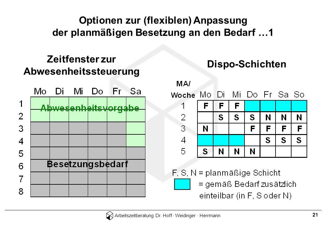 Arbeitszeitberatung Dr. Hoff · Weidinger · Herrmann 21 Zeitfenster zur Abwesenheitssteuerung Dispo-Schichten Optionen zur (flexiblen) Anpassung der pl
