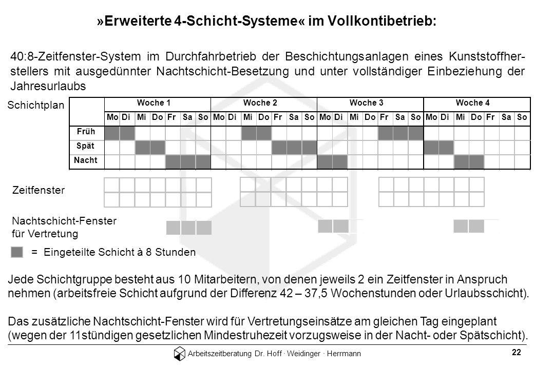 Arbeitszeitberatung Dr. Hoff · Weidinger · Herrmann 22 40:8-Zeitfenster-System im Durchfahrbetrieb der Beschichtungsanlagen eines Kunststoffher- stell