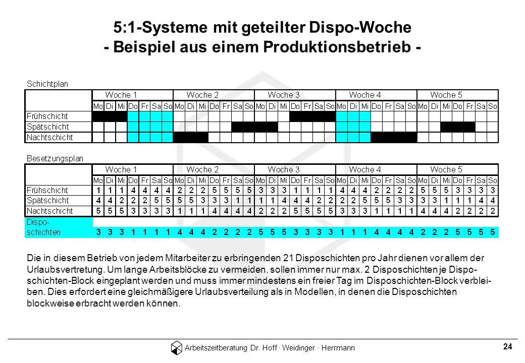 Arbeitszeitberatung Dr. Hoff · Weidinger · Herrmann 24 5:1-Systeme mit geteilter Dispo-Woche - Beispiel aus einem Produktionsbetrieb - Die in diesem B