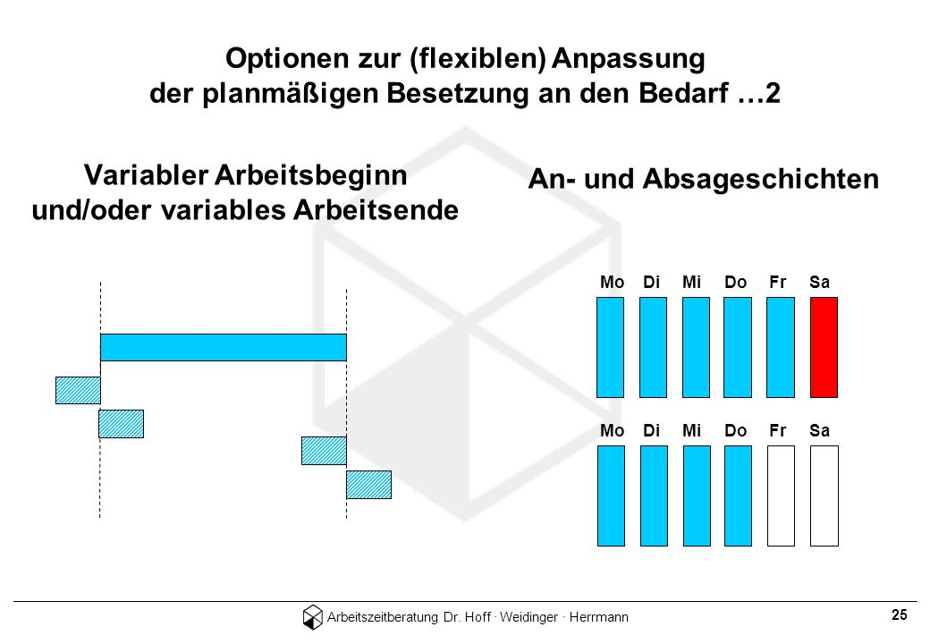 Arbeitszeitberatung Dr. Hoff · Weidinger · Herrmann 25 Variabler Arbeitsbeginn und/oder variables Arbeitsende Mo Di Mi Do Fr Sa An- und Absageschichte