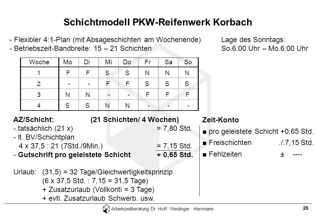 Arbeitszeitberatung Dr. Hoff · Weidinger · Herrmann 26 WocheMoDiMiDoFrSaSo 1FFSSNNN 2 - -FFSSS 3NN - -FFF 4SSNN - - - - Flexibler 4:1-Plan (mit Absage