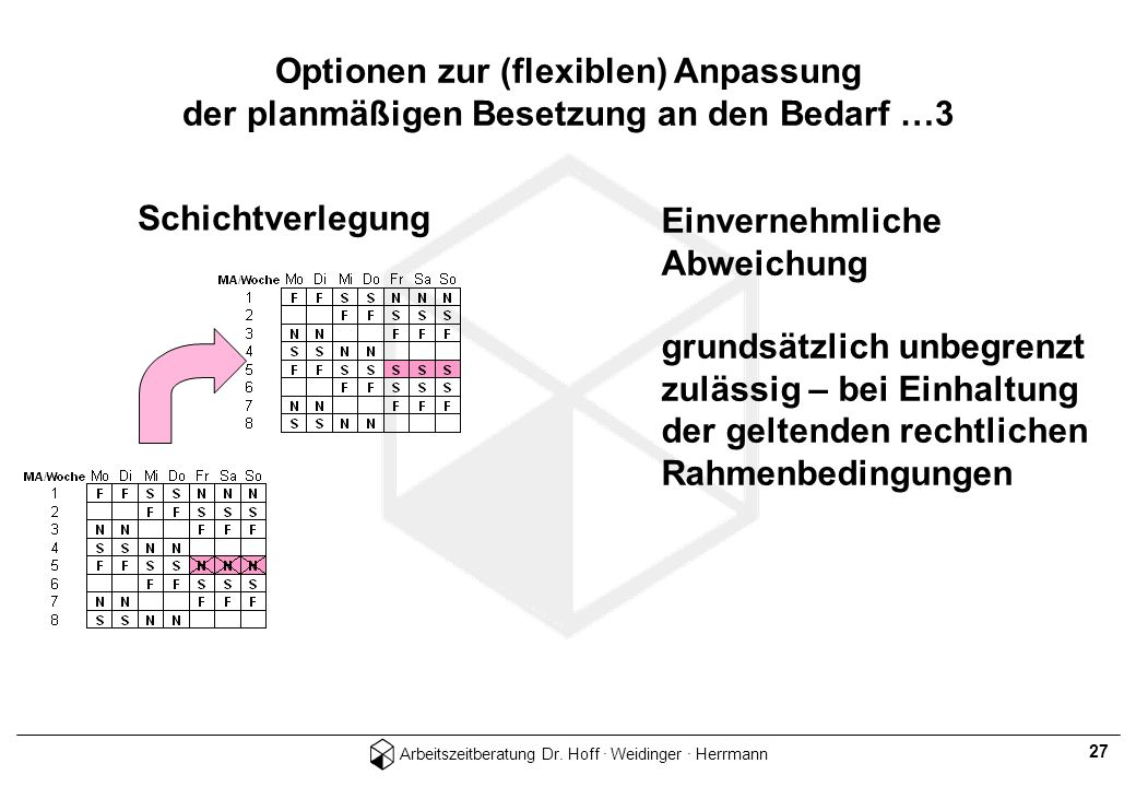 Arbeitszeitberatung Dr. Hoff · Weidinger · Herrmann 27 Schichtverlegung Einvernehmliche Abweichung grundsätzlich unbegrenzt zulässig – bei Einhaltung