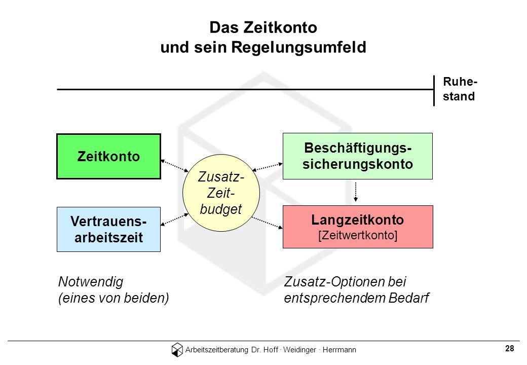 Arbeitszeitberatung Dr. Hoff · Weidinger · Herrmann 28 Das Zeitkonto und sein Regelungsumfeld Ruhe- stand Zeitkonto Beschäftigungs- sicherungskonto Ve