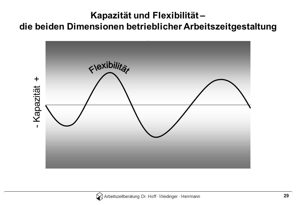 Arbeitszeitberatung Dr. Hoff · Weidinger · Herrmann 29 - Kapazität + Kapazität und Flexibilität – die beiden Dimensionen betrieblicher Arbeitszeitgest
