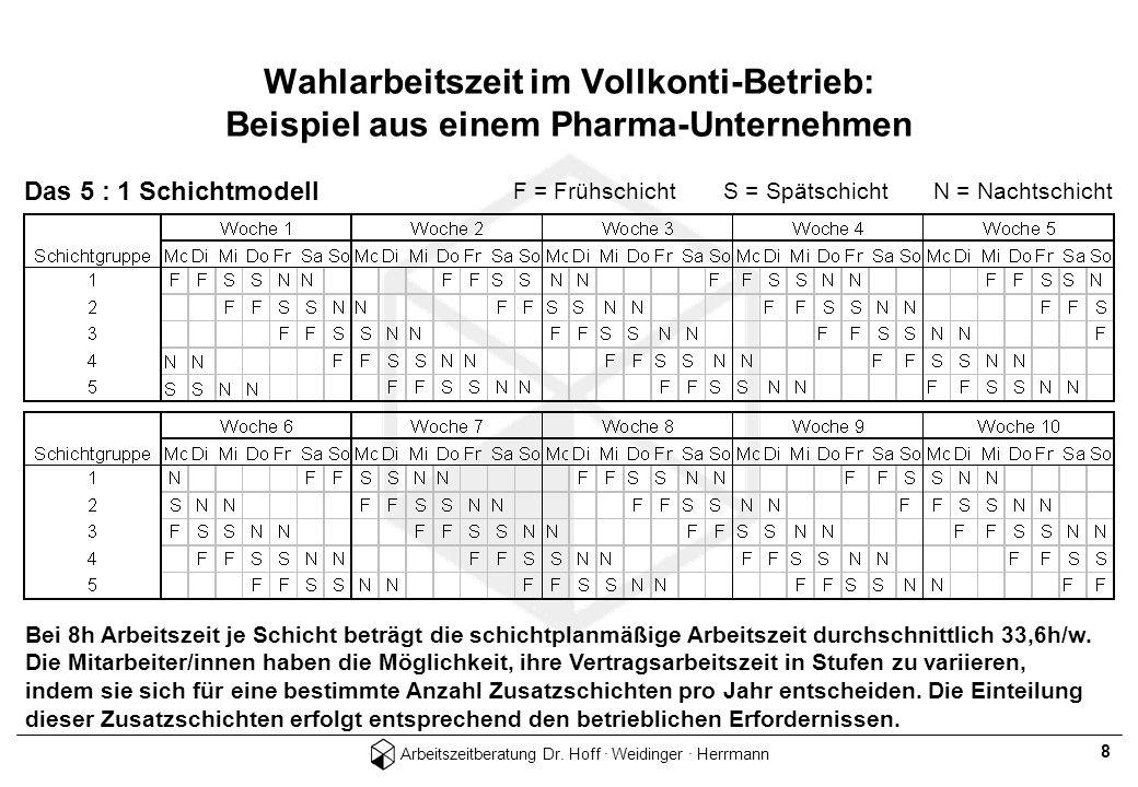 Arbeitszeitberatung Dr. Hoff · Weidinger · Herrmann 8 Das 5 : 1 Schichtmodell F = FrühschichtS = SpätschichtN = Nachtschicht Bei 8h Arbeitszeit je Sch