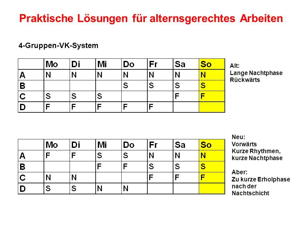 Alt: Lange Nachtphase Rückwärts Neu: Vorwärts Kurze Rhythmen, kurze Nachtphase Aber: Zu kurze Erholphase nach der Nachtschicht 4-Gruppen-VK-System