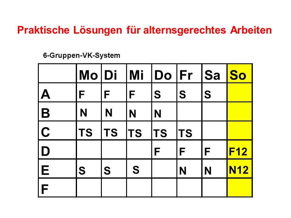Praktische Lösungen für alternsgerechtes Arbeiten 6-Gruppen-VK-System MoDiMiDoFrSaSo A FFFSSS B NN C TS D FFF E SSNN F S F12 N12 TS NN