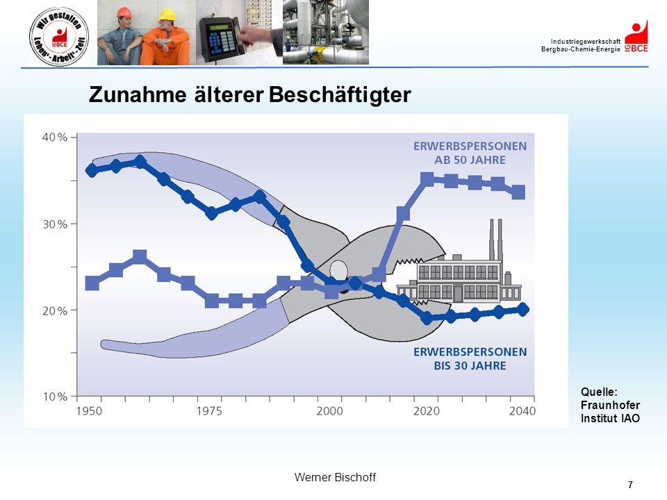 7 Industriegewerkschaft Bergbau-Chemie-Energie Werner Bischoff Quelle: Fraunhofer Institut IAO Zunahme älterer Beschäftigter