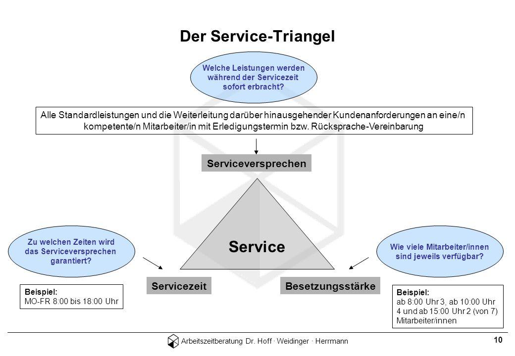 Arbeitszeitberatung Dr. Hoff · Weidinger · Herrmann 10 Welche Leistungen werden während der Servicezeit sofort erbracht? Alle Standardleistungen und d