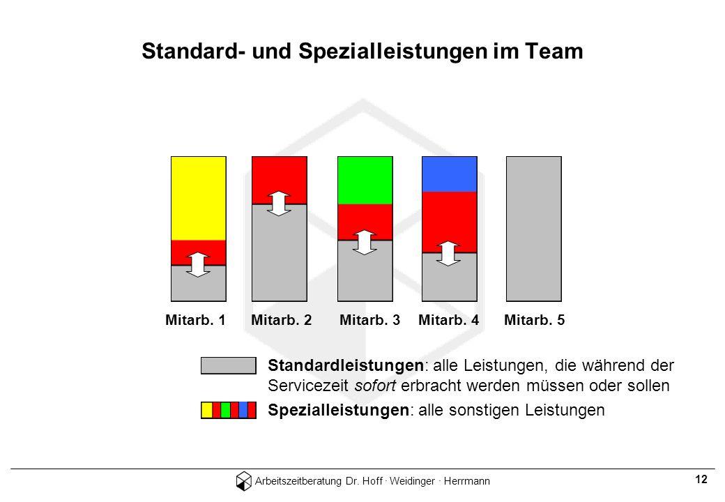 Arbeitszeitberatung Dr. Hoff · Weidinger · Herrmann 12 Mitarb. 1Mitarb. 2 Mitarb. 3 Mitarb. 4 Mitarb. 5 Standardleistungen: alle Leistungen, die währe