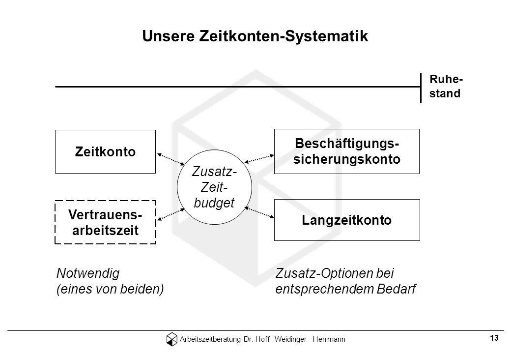 Arbeitszeitberatung Dr. Hoff · Weidinger · Herrmann 13 Unsere Zeitkonten-Systematik Ruhe- stand Zeitkonto Beschäftigungs- sicherungskonto Vertrauens-