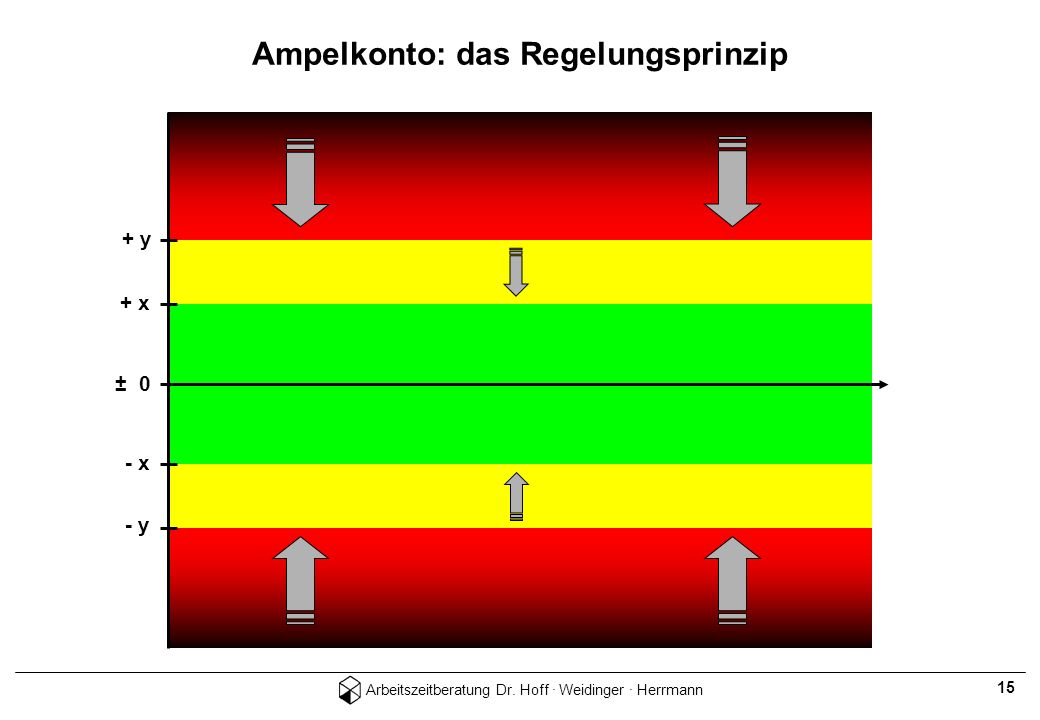 Arbeitszeitberatung Dr. Hoff · Weidinger · Herrmann 15 + y + x ± 0 - y - x Ampelkonto: das Regelungsprinzip